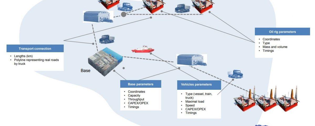 Oil rig logistics simulation modell