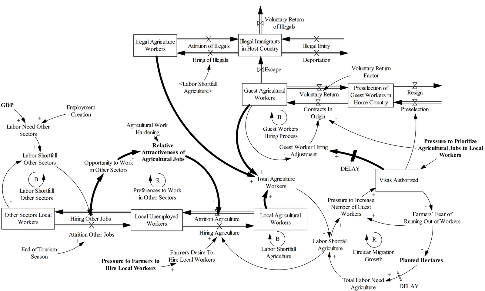 Simulation Modeling Technics